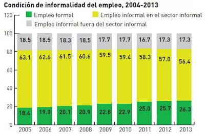 condicion-de-informalidad-del-empleo-en-el-perú