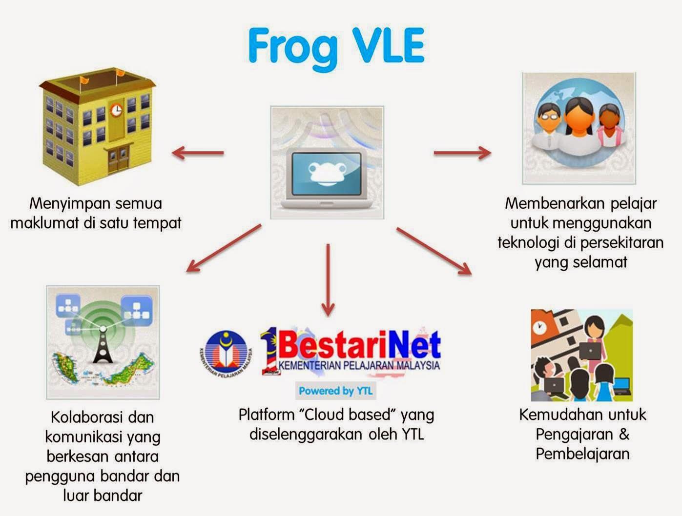 ... frog vle mengikut kpi yang telah ditetapkan login frog vle 30 minit