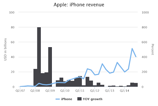 """ iphone  revenue chart """