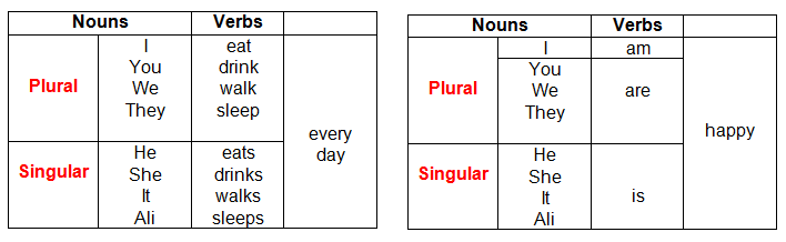 present tense the tables below teach you how to use the simple present ...