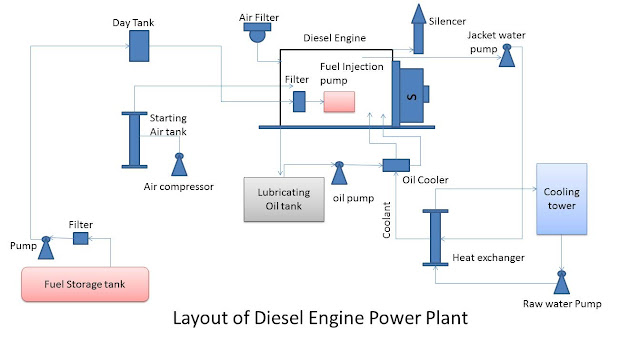 Diesel electric power plant, application of diesel electric plant and their component