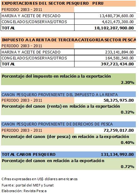 Revista pesca exportaciones impuesto a la renta y canon for Ministerio de pesqueria