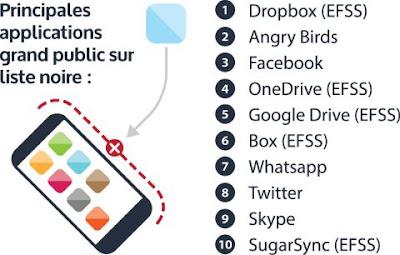 1.     Dropbox (EFSS) 2.     Angry Birds 3.     Facebook 4.     OneDrive (EFSS) 5.     Google Drive (EFSS) 6.     Box (EFSS) 7.     Whatsapp 8.     Twitter 9.     Skype 10. SugarSync (EFSS)