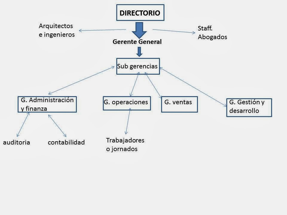 Constructora dfdf ltda for Organigrama de una empresa constructora