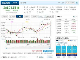 中国株コバンザメ投資 香港ハンセン指数1008