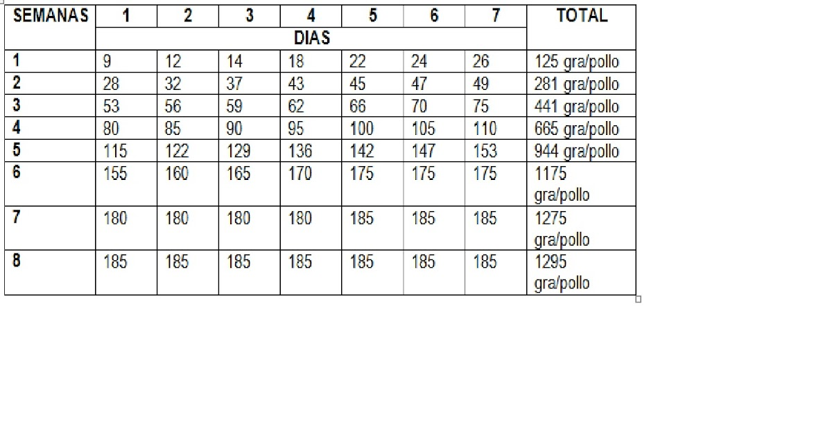 Los super pollos sena montero j a g tabla de alimentacion for Table de 0 6