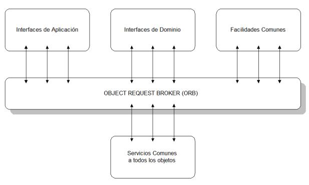 lenguajes orientados a objeto: