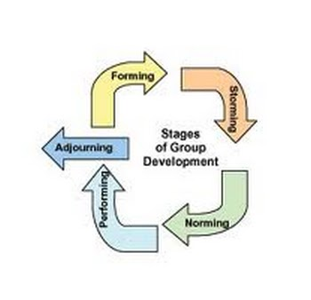 describe the five stages of group development