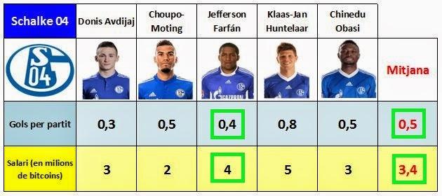 Comparativa de la capacitat golejadora i del salari de Jefferson Farfán amb les mitjanes del seu equip, el Schalke 04