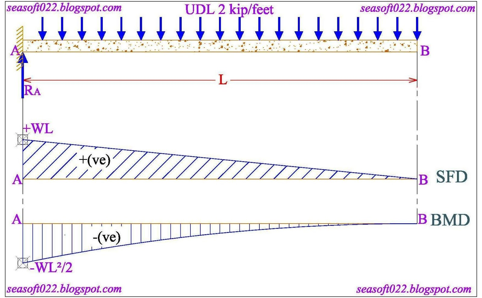 Sea Soft And Design Consultants Shear Force Bending Moment Beam Formulas With Diagrams F Ab Is A Of Length L Point The Fixed Support Udl Load W Acts Over Total