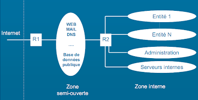 Architectures d'installation d'un réseau informatique - plan réseau