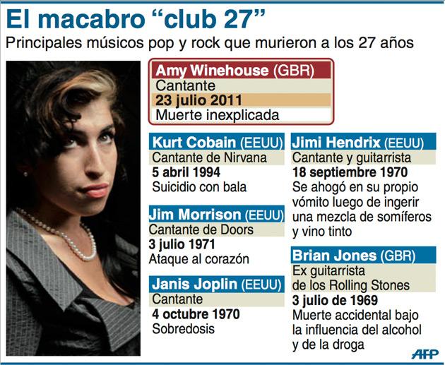 """Winehouse se une al """"Club 27″, los cantantes que han muerto a los 27 años"""