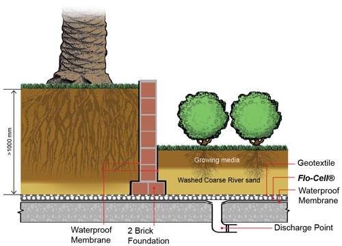 Roof Garden Design rooftop in bermondsey charlotte rowe garden design 25 Best Roof Garden Hotel Ideas On Pinterest