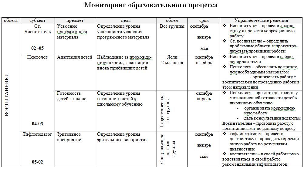 таблицы по мониторингу в доу в экселе