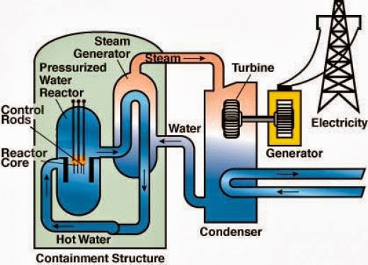Power plant generators part diagram wiring diagram working of the nuclear power plant mechanzer hydroelectric power plant diagram most important part ccuart Choice Image