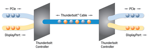 Thunderbolt protocole diagram