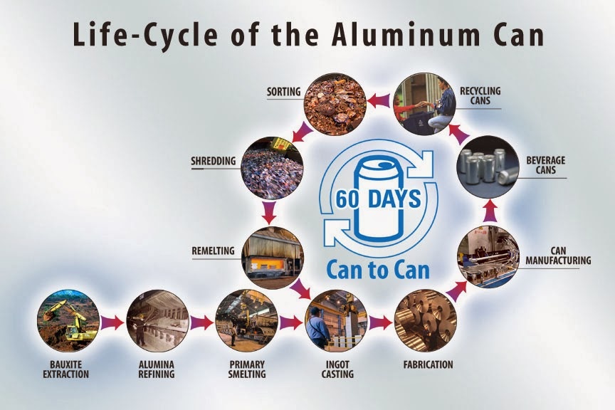 Focus Week 1 Metals Life Cycle Of Aluminum Cans