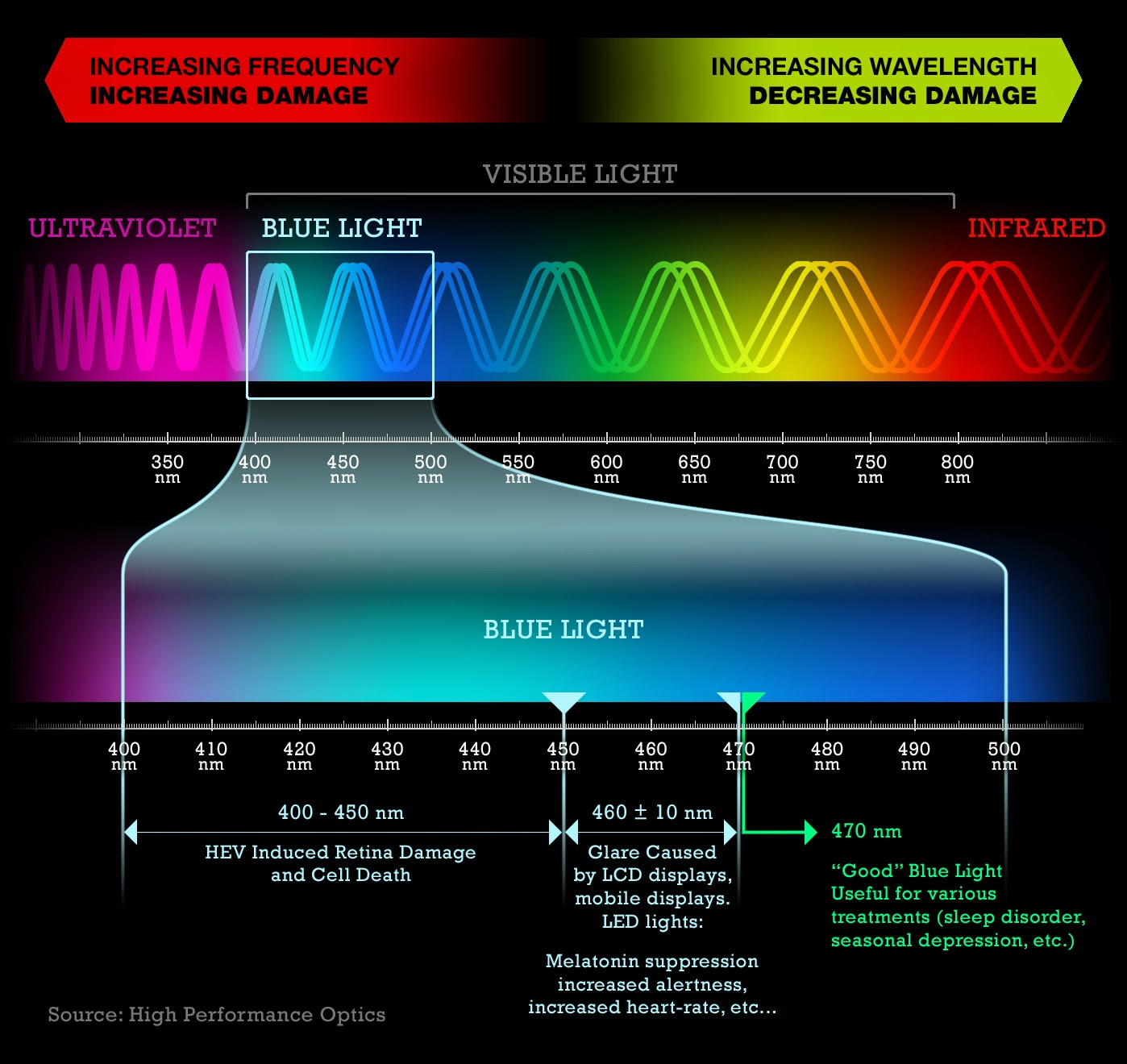 Malaya Optical Light Spectrum What Is Blue Light