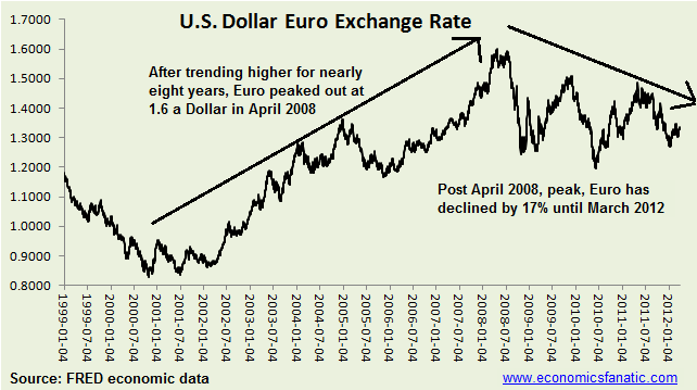 Euro dollar exchange rate from euro inception to march 2012