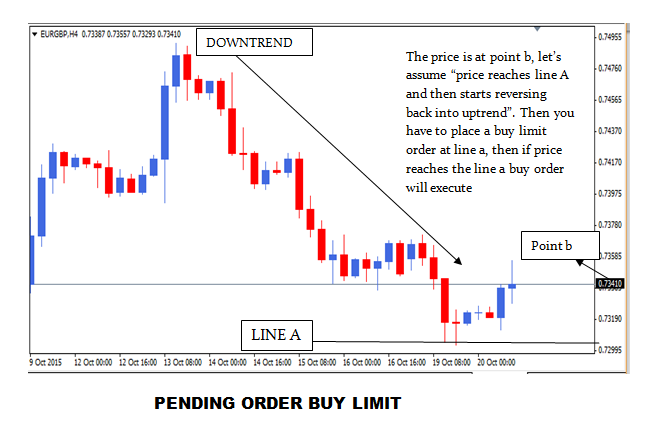Forex buy limit vs buy stop