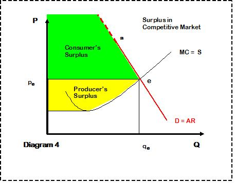 consumer surplus in perfectly competitive market