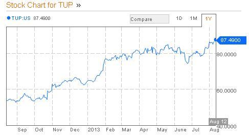 Tupperware Brands Corp Stock Price Chart