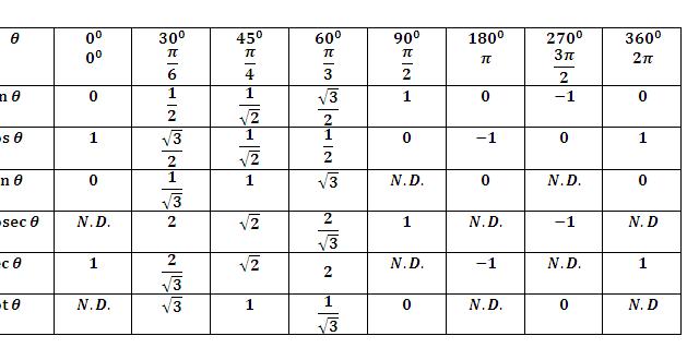 Omtex classes trigonometric formulae for Trigonometry table 0 360