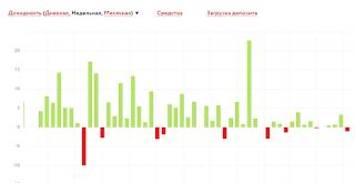 Недельная доходность ПАММ-счета TenkoFX