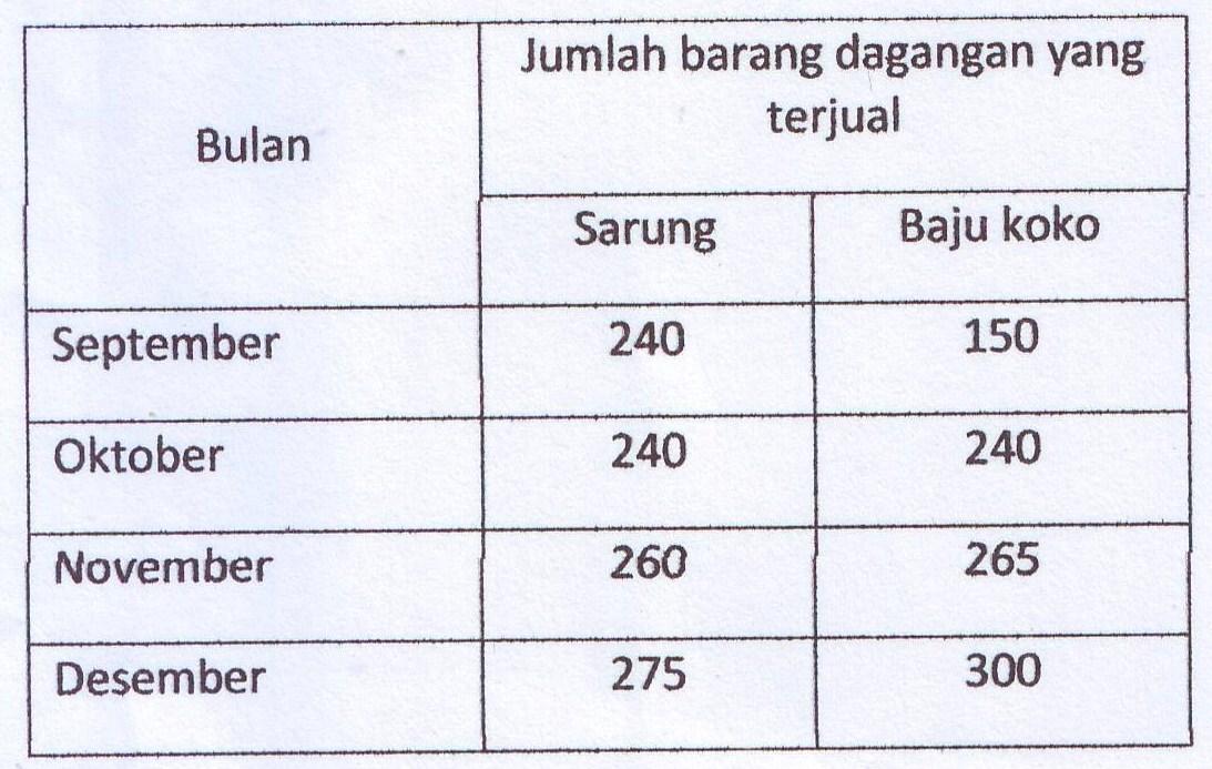 Soal Membaca Tabel Bagan Grafik Diagram Pelajaran Bahasa Indonesia Di Jari Kamu