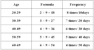 Sex frequency formula Sex+chart