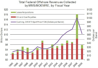 US oil royalties from offshore leases