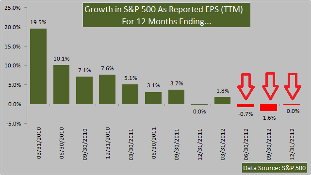 Growth in Standard and Poor's 500 As Reported EPS