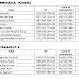 Confira a classificação dos candidatos no Concurso Público de Mangueirinha