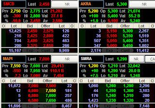 closing saham