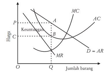 Mikro Ekonomi: Pembentukan Harga di Pasar Monopoli