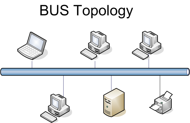 Topology types of topology define topology bus star ring bustopologyg publicscrutiny Gallery