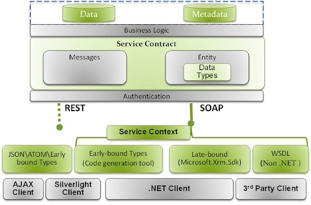 Key Programmability Scenarios