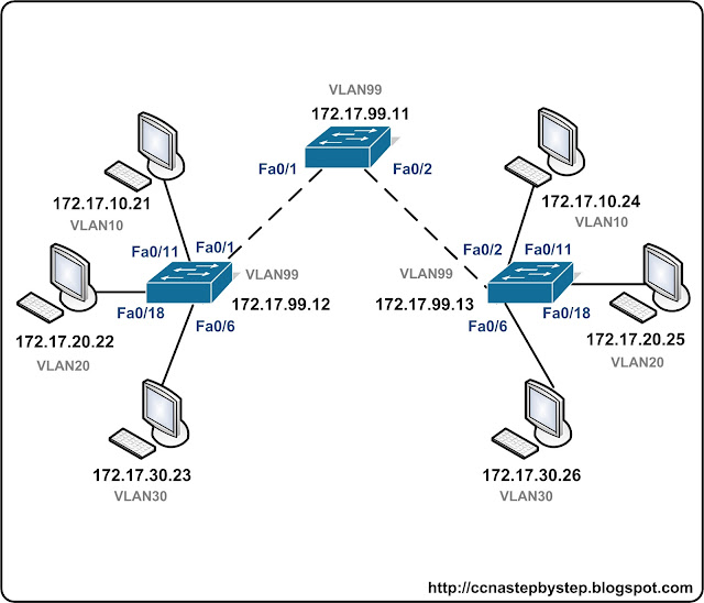 Лабораторная работа CCNA #FastPass - VTP Lab 1 Basics