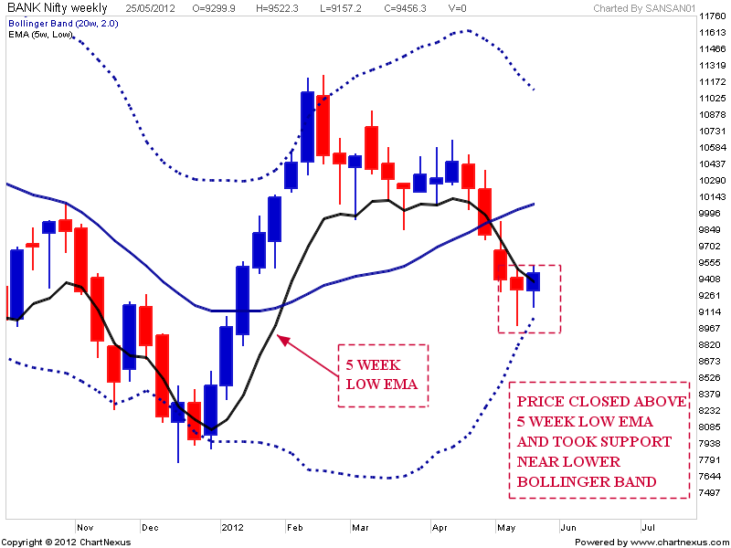 Bollinger bands for nifty