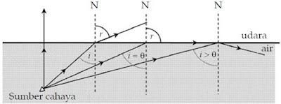 Bunyi Hukum Snellius (Hukum Pembiasan Cahaya) dan Rumus Indeks Bias Cahaya