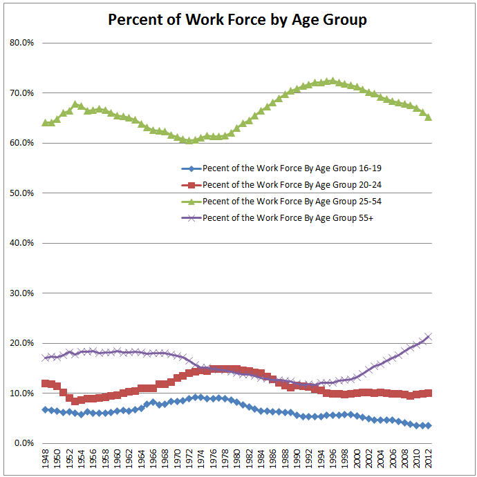 demographic breakdown of unemployment and non Breakdown of unemployment essay examples 1 total result a demographic breakdown of unemployment and non labor force workers in the united states 1,419 words 3 pages.