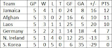 Group B Final Standings
