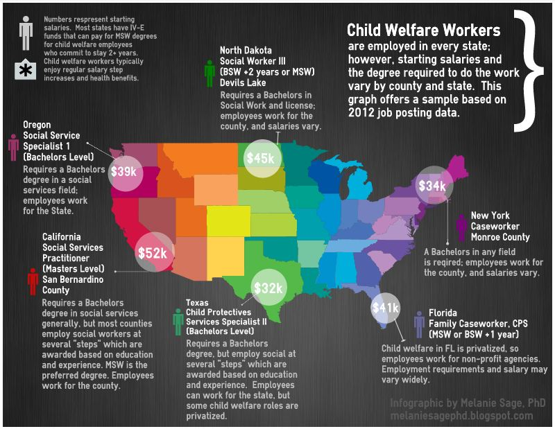melanie sage, social work geek: how much do child welfare social, Human body