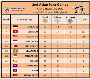 2nd Asian Para-Games 2014