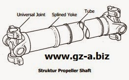 Struktur Propeller Shaft