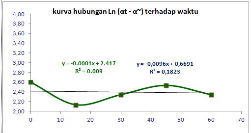 Praktikum kimia fisik juli 2015 berdasarkan kurva hubungan antara lnt dengan waktu nilai konstanta laju hidrolisisk1 yang diperoleh sebesar 00001 s dan nilai konstanta laju ccuart Choice Image