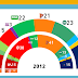 THE NETHERLANDS, March 2015. Peil.nl poll