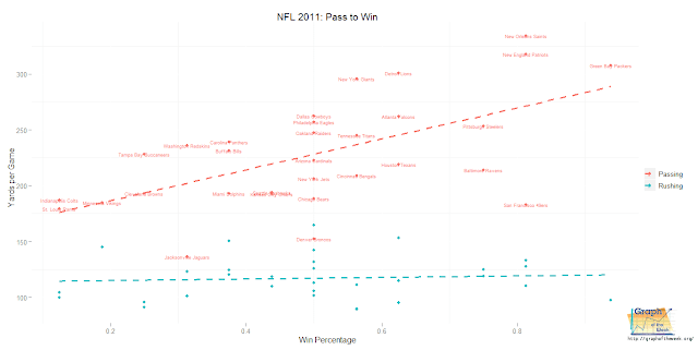 nfl passing rushing win percentage