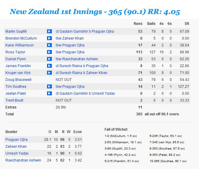 Ind-v-NZ-2nd-Test-1st-Innings-NZ