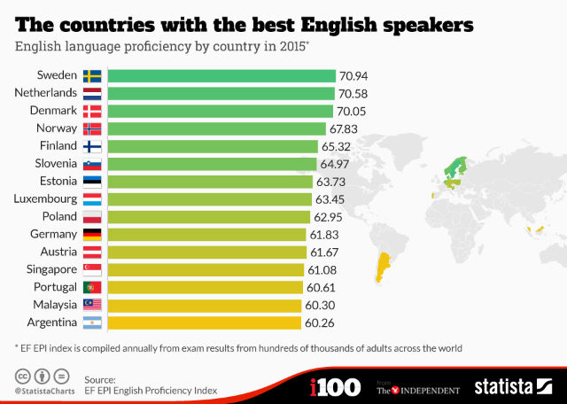 GLOBAL SOCIOLOGY AND INTERNATIONAL STUDIES These Countries Speak - Top international languages in the world